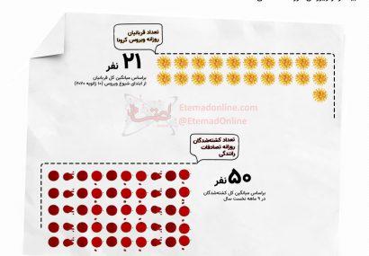 اینفوگرافی| ترسناکتر از ویروس کرونا در ایران